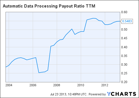 ADP Payout Ratio TTM Chart