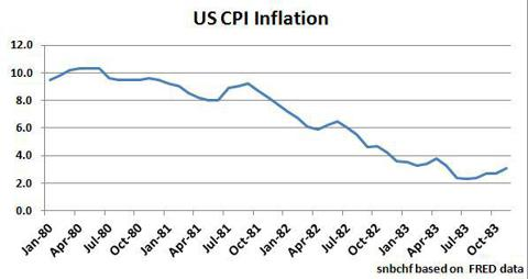 End of Great Inflation 1980s
