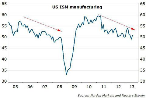 US ISM Manufacturing 205-2013