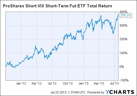 SVXY Total Return Price Chart
