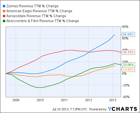 ZUMZ Revenue TTM Chart