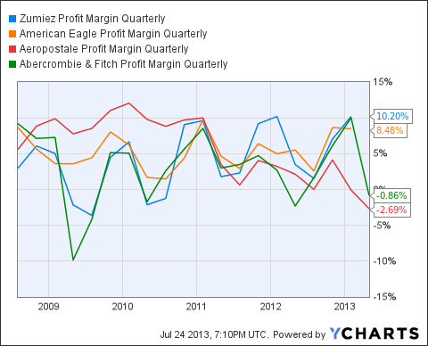 ZUMZ Profit Margin Quarterly Chart