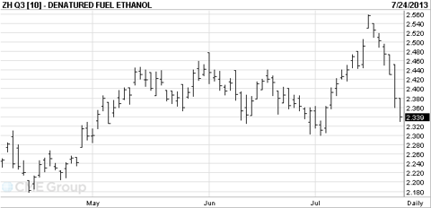 August Ethanol Futures from CME Group