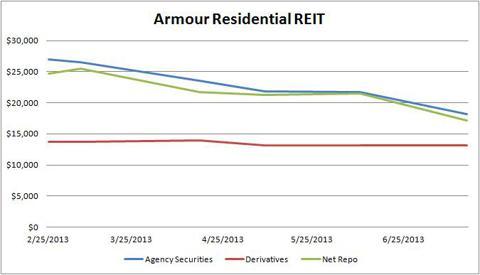 ARR Trends