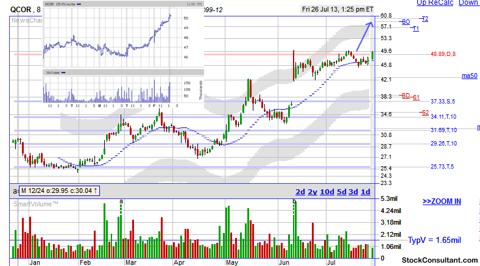QCOR breakout stock chart