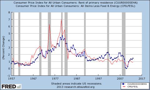 Core CPI vs Rent CPI