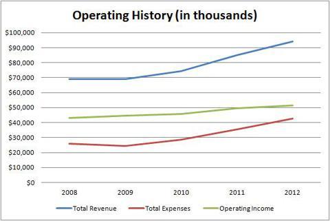 LTC Operating History