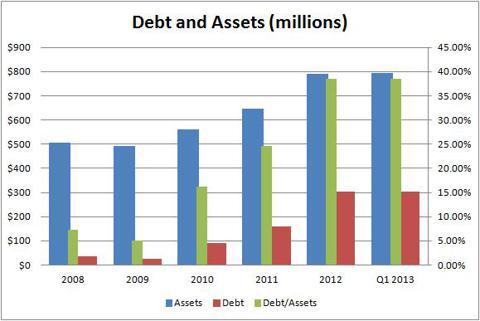 Debt Assets