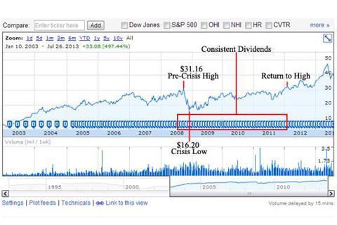 LTC Share Price