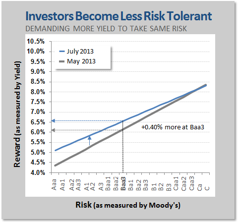 Investors Become Less Risk Tolerant