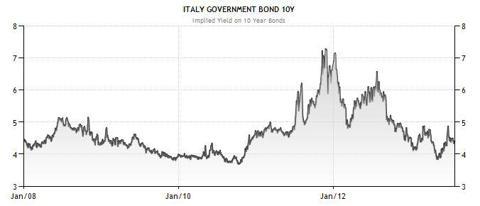 Italy Yields