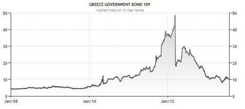 Greece Yields