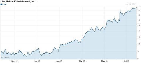 Live Nation 1 Year Chart - Yahoo Finance
