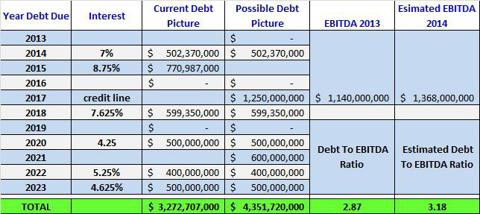 Sirius XM Debt Picture