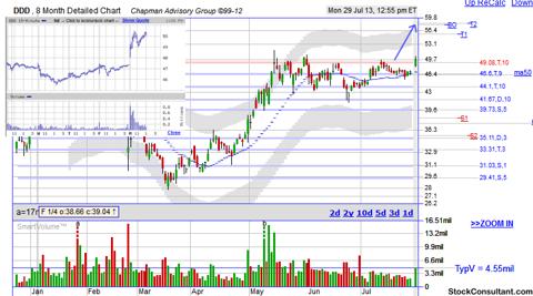 DDD breakout stock chart