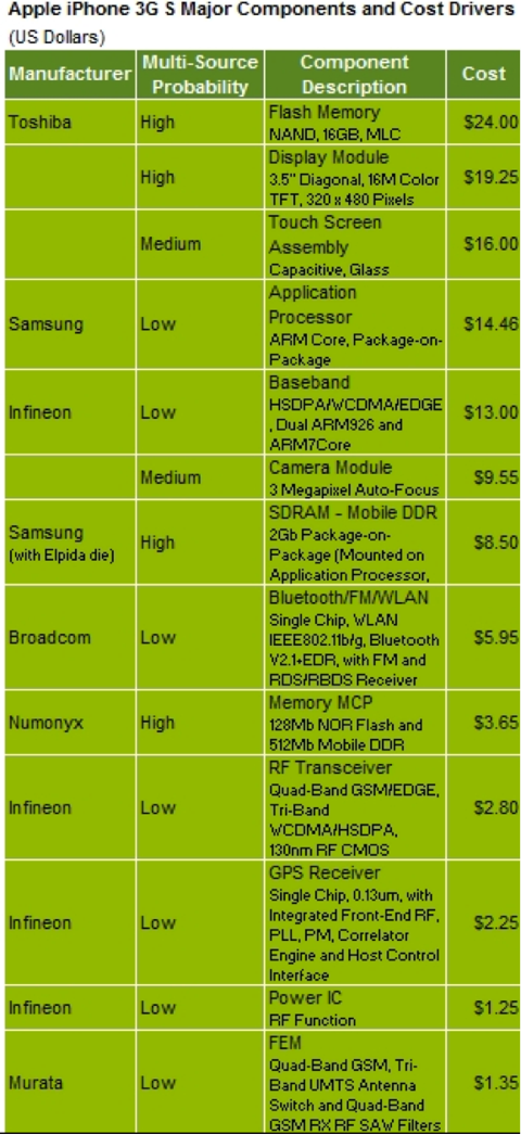 3GS Component Cost