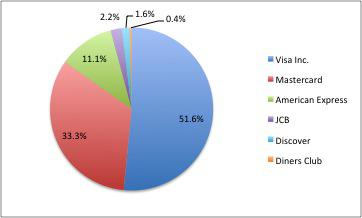 Payment card industry market share as of september 30, 2012