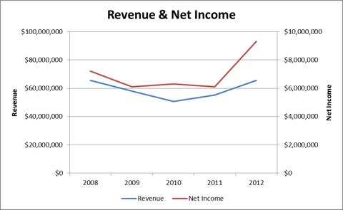 Revenue & Net Income