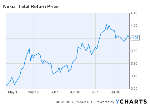 NOK Total Return Price Chart