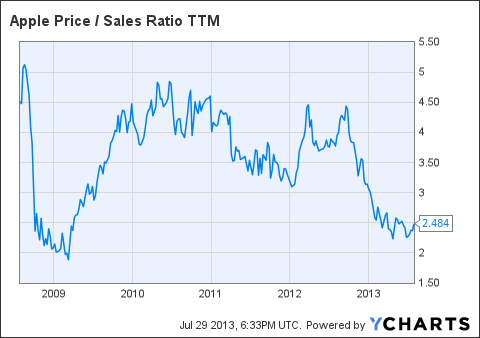 AAPL Price / Sales Ratio TTM Chart