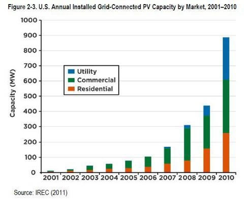 Capacity growth graph 2001-2010