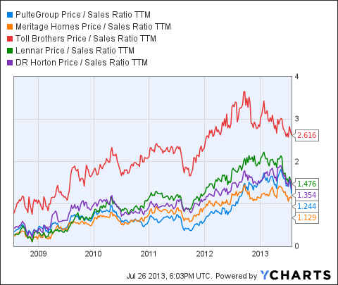 PHM Price / Sales Ratio TTM Chart