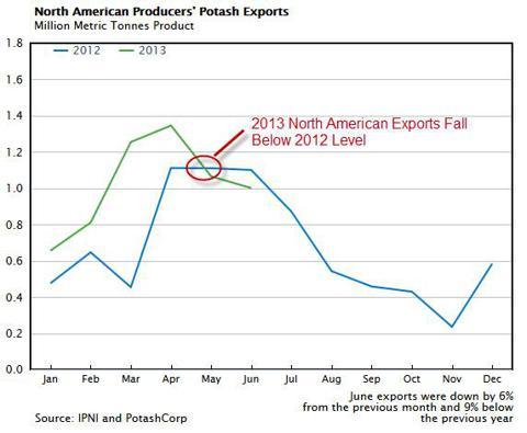 North American Potash Exports