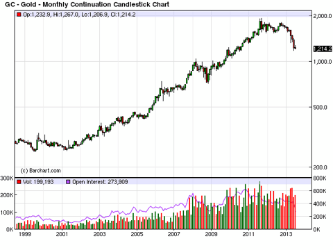 August 2013 Gold Continuation Chart
