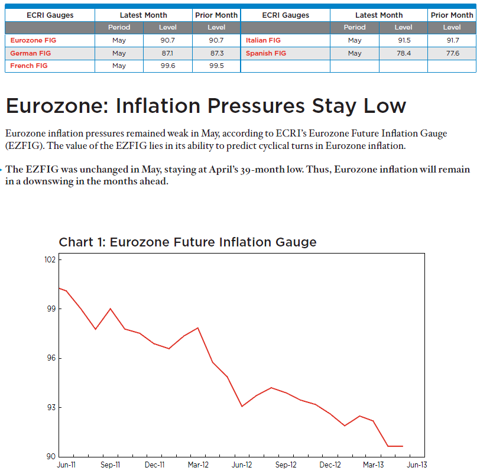 Eurozone Inflation Pressure Stays Low