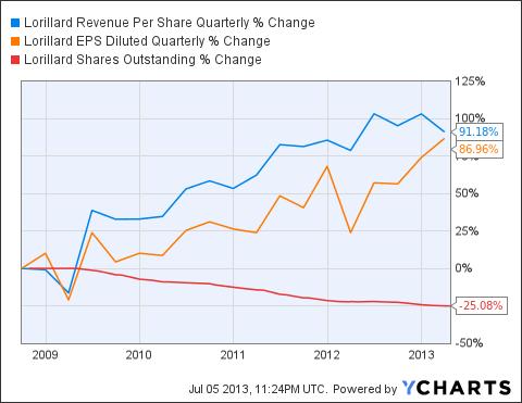 LO Revenue Per Share Quarterly Chart