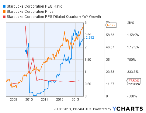 SBUX PEG Ratio Chart