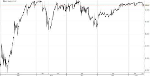 Eurodollar Continuous Future
