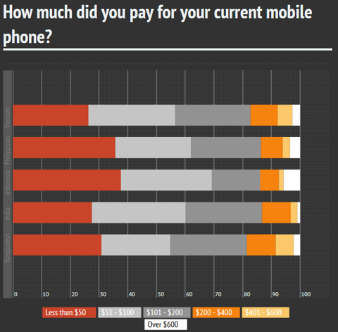 How much did you pay for your phone? Emerging Markets - Courtesy of Jana Research