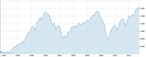 20 years of S&P 500 chart