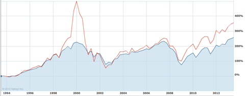 S&P 500 and Nasdaq 20-year chart