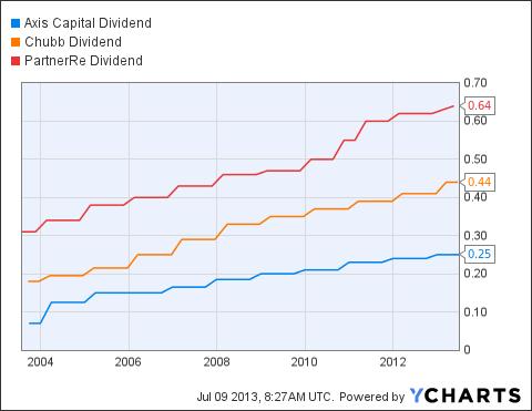 AXS Dividend Chart