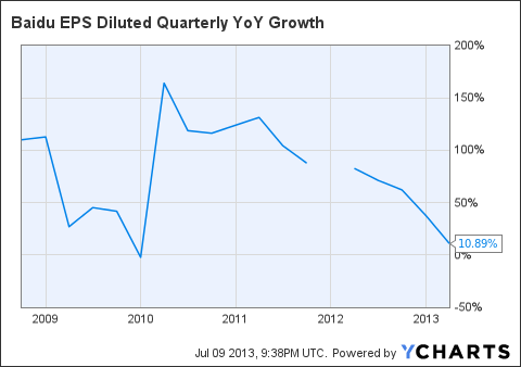 BIDU EPS Diluted Quarterly YoY Growth Chart