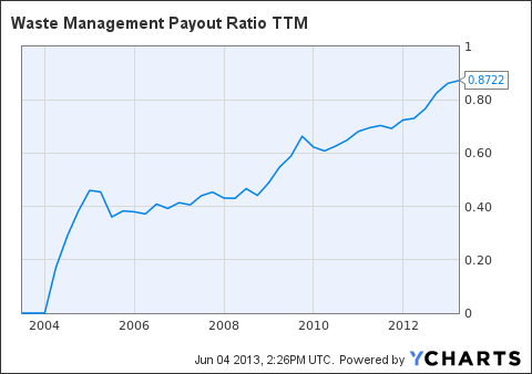 WM Payout Ratio TTM Chart