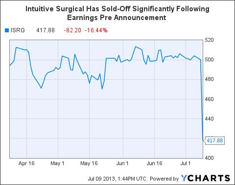 ISRG Chart