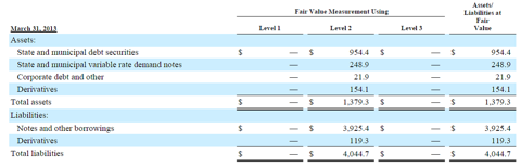 Fair Value Estimates