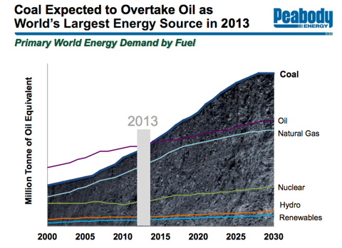 Credit: Wood Mackenzie Energy Service/Peabody Energy