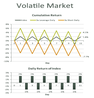 Boost inverse ETF Volatile