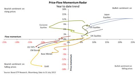 ETF Boost Chart