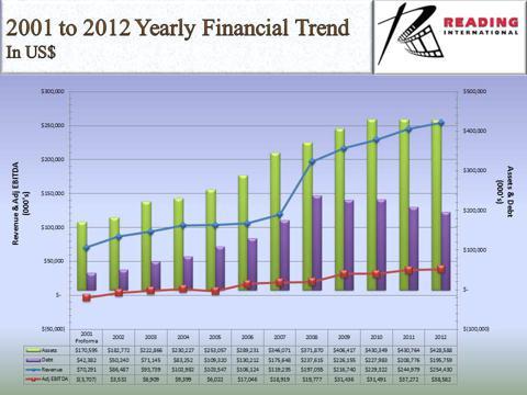 Reading 12-Year Chart 2001-2012