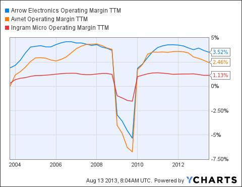 ARW Operating Margin TTM Chart