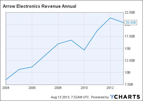 ARW Revenue Annual Chart