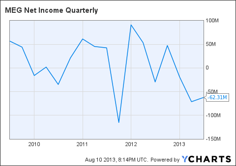 MEG Net Income Quarterly Chart