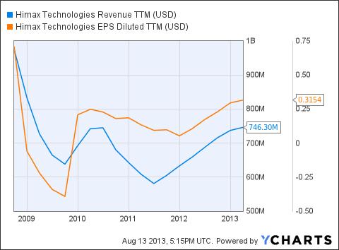 HIMX Revenue TTM Chart