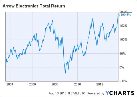 ARW Total Return Price Chart
