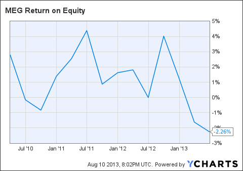MEG Return on Equity Chart